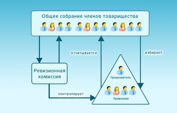 Система управления ТСЖ